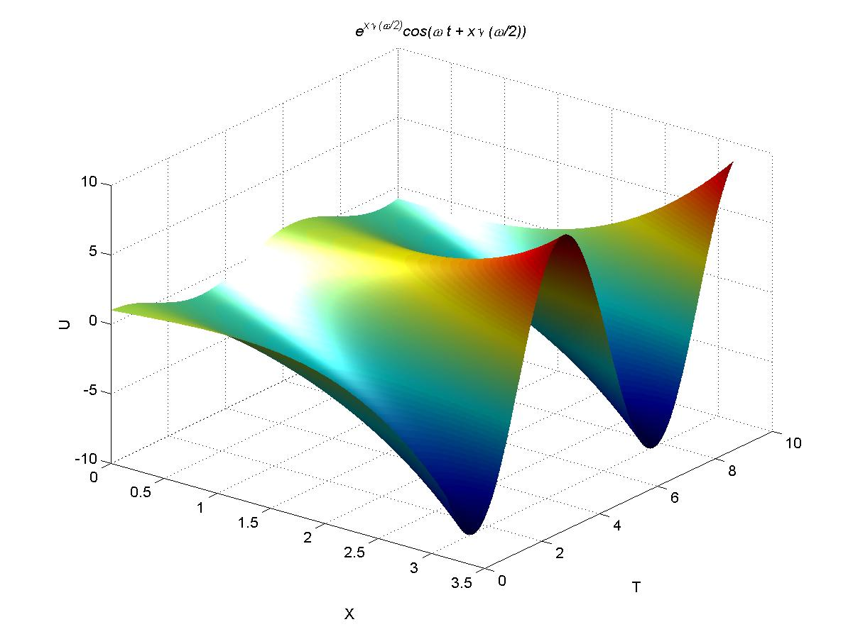 how to create surface plot in matlab